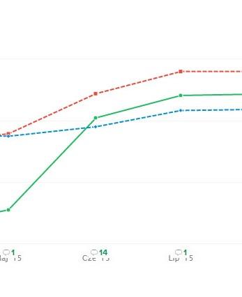 Pozycjonowanie sklepu internetowego z zabawkami - Wyniki, cyfry, statystyki - SEO blog