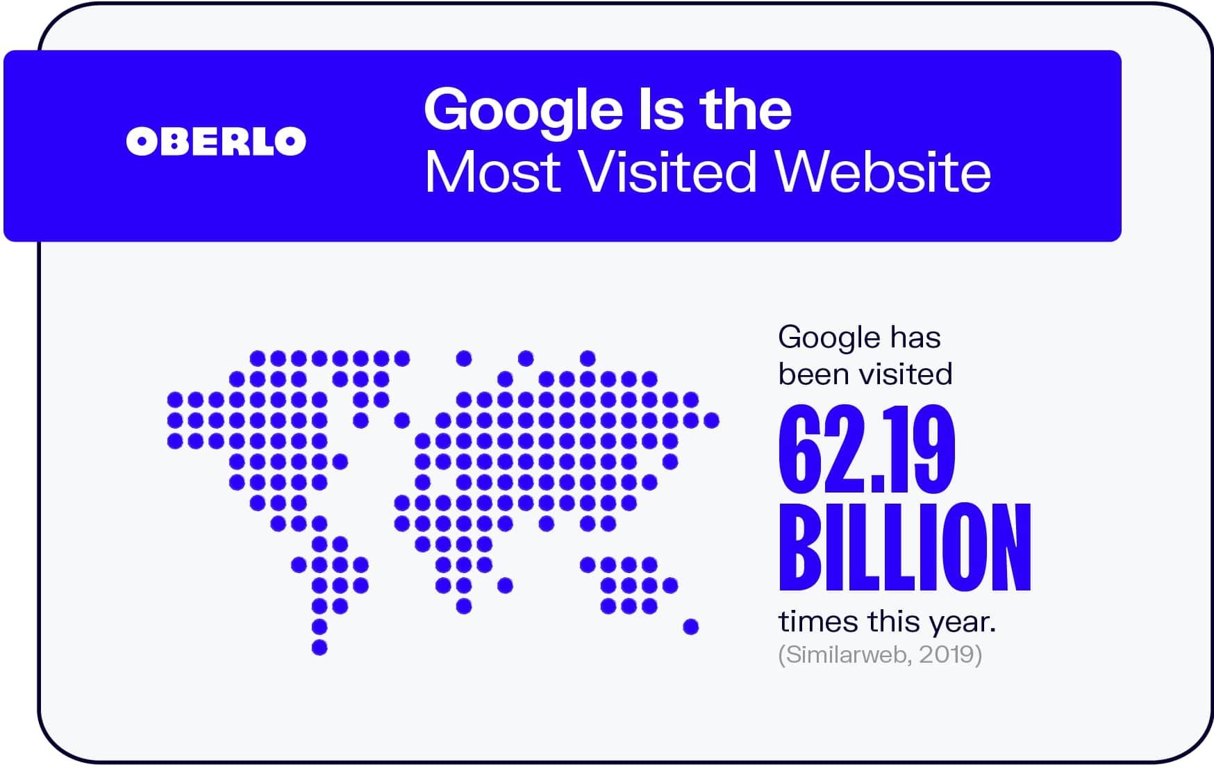 statystyki Google
