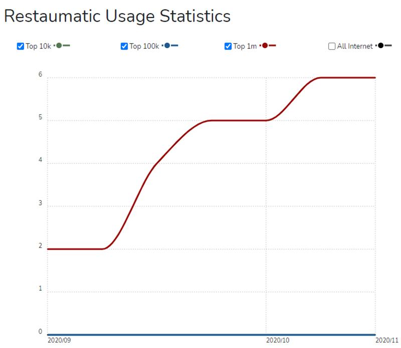 liczba klientów Restaumatic