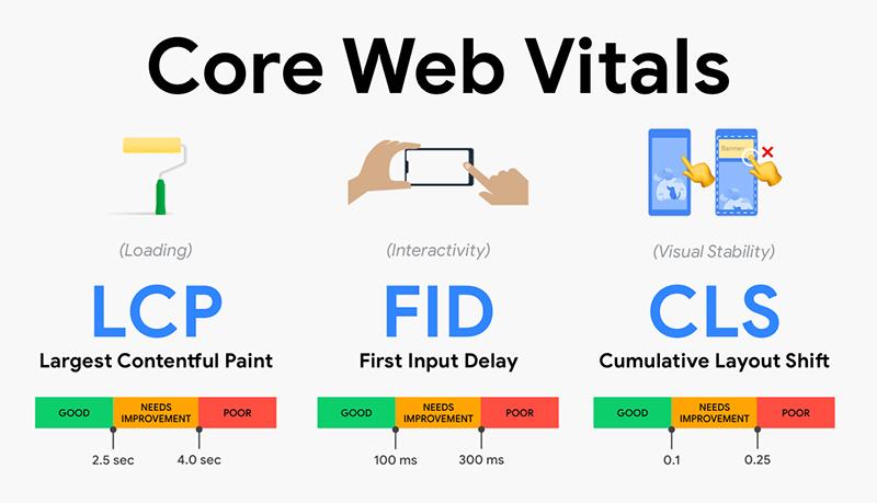 szczegóły Core Web Vitals