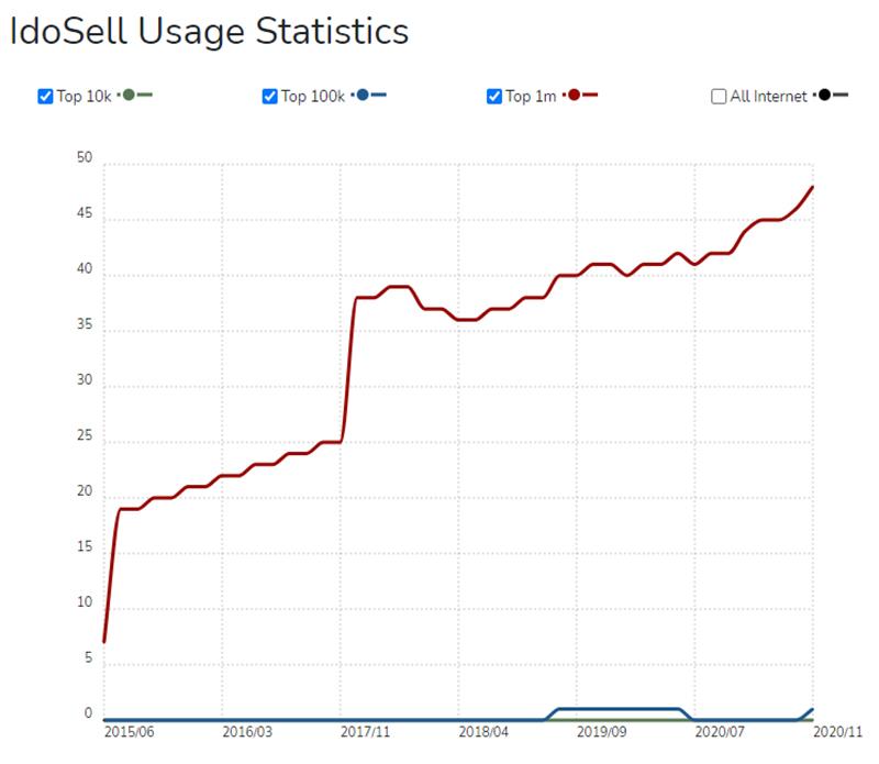 liczba klientów IdoSell