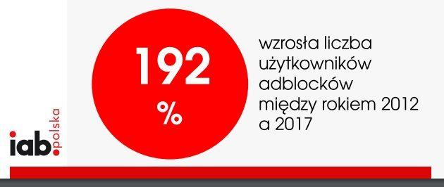 Wzrost liczby użytkowników adblocków