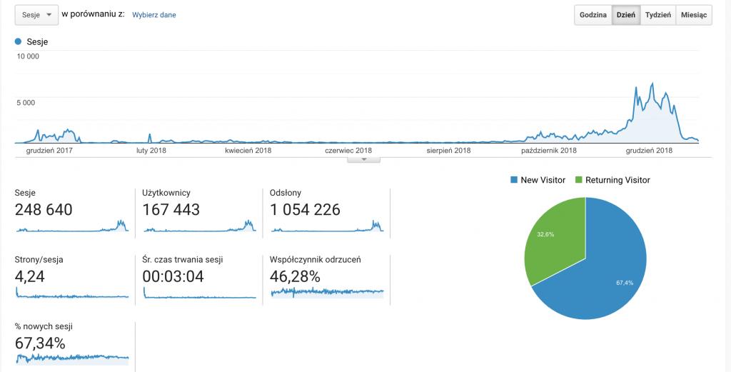 screen z google analytics skarpetkisklep