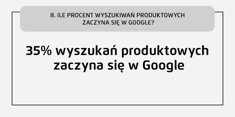 ile procent wyszukiwań produktowych zaczyna się w Google
