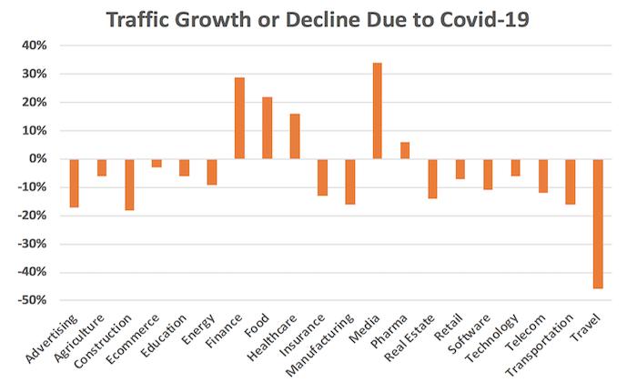 Wykres ruchu na stronach w związku z COVID-19