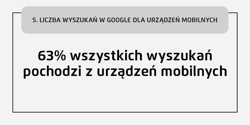 Liczba wyszukań w Google dla urządzeń mobilnych