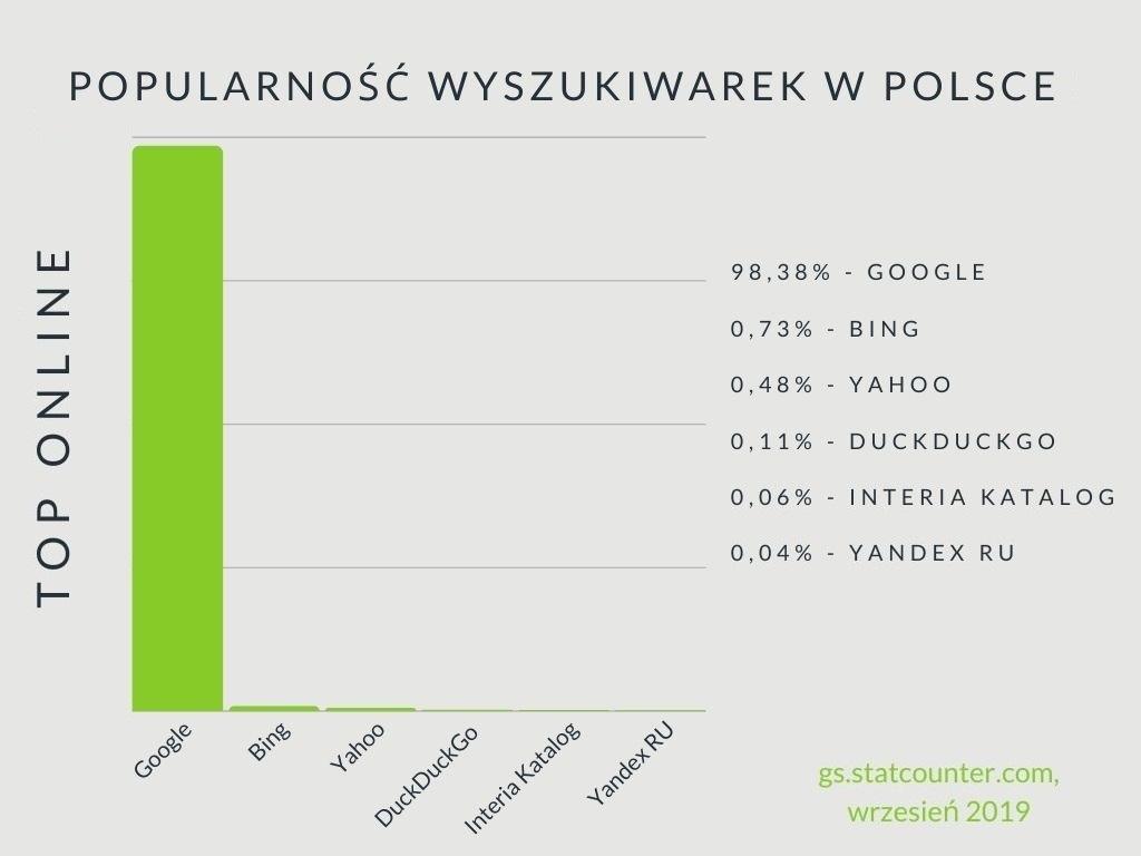 Popularność wyszukiwarek w Polsce