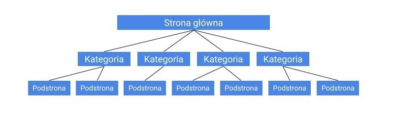 architektura strony - silosy tematyczne