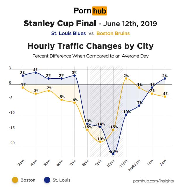 w jakich godzinach oglądane było porno dniu finału Pucharu Stanleya