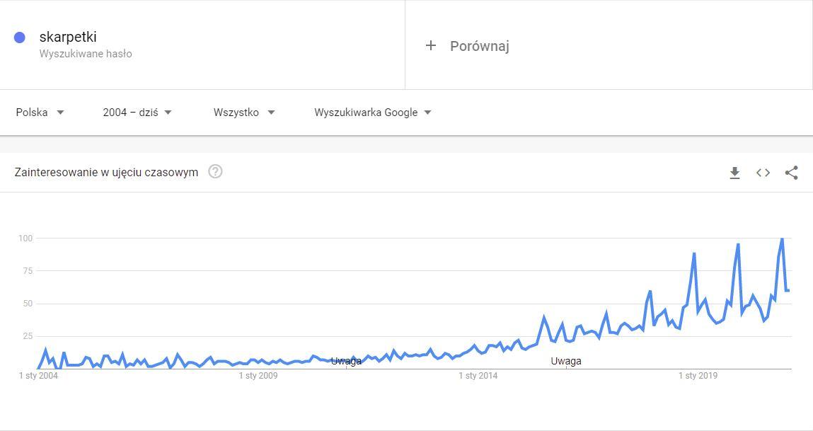 screen z google trends z frazą skarpetki