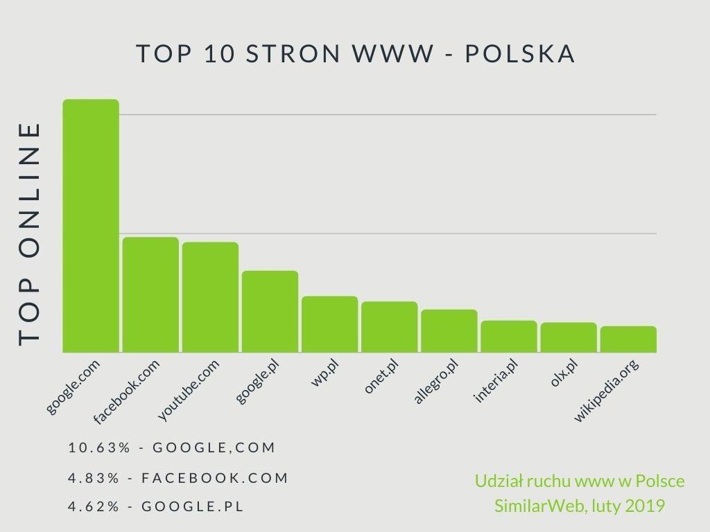 TOP 10 stron WWW - Polska