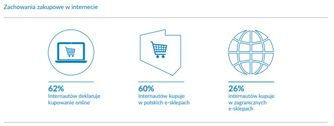 Zachowania zakupowe w internecie