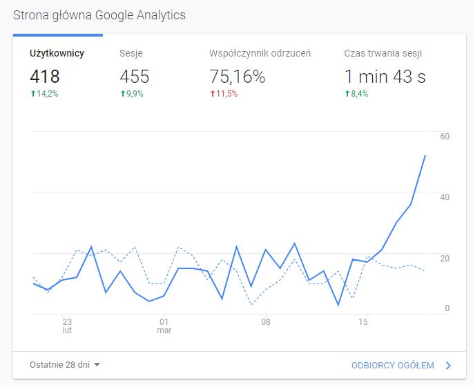 Wykres Analytics