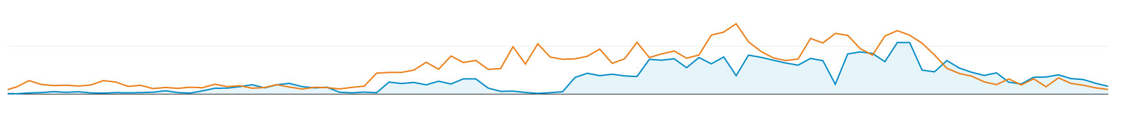 Pozycjonowanie stron WWW efekty